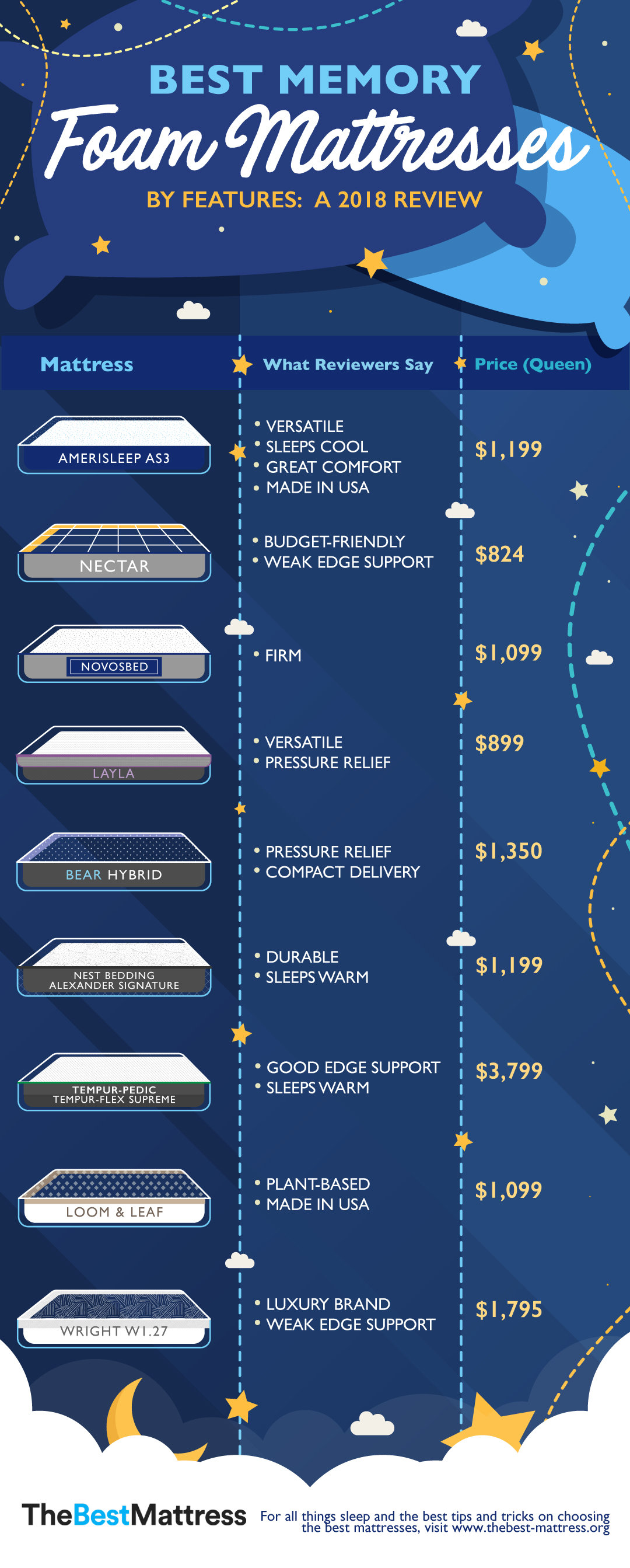 Best Memory Foam Mattress Infographic