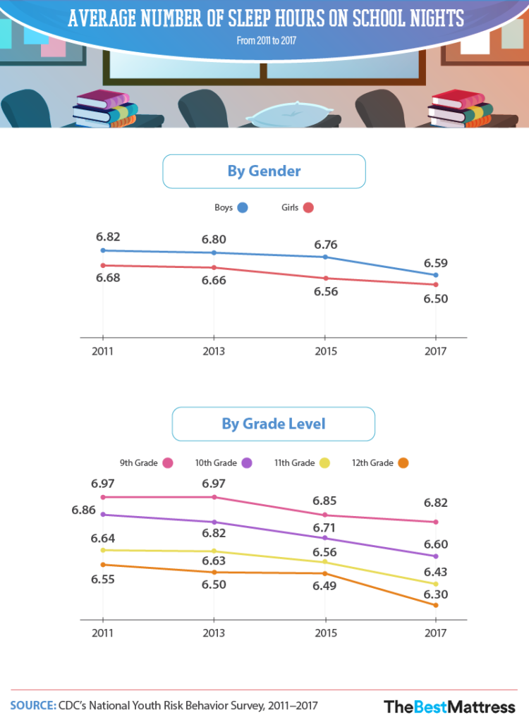 average-number-of-sleep-hours-on-school-nights