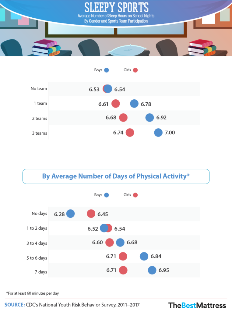 average-number-sleep-hours-on-school-nights-by-gender-and-sports-team-participation