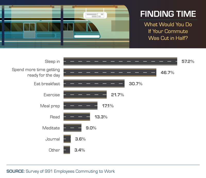 what-would-you-do-with-half-commute