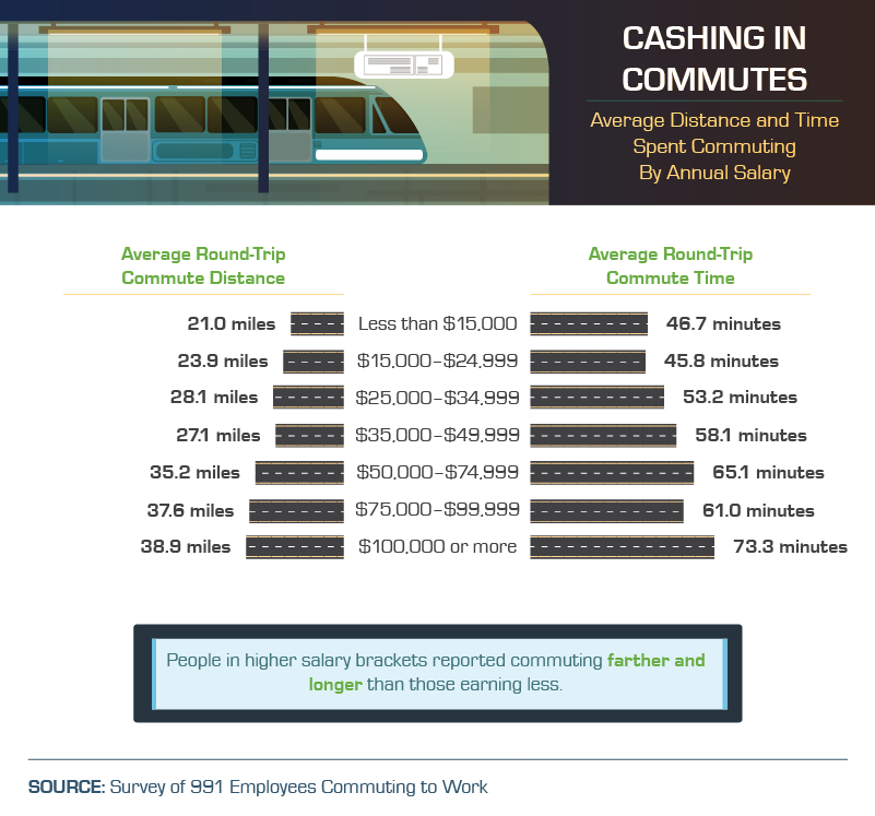 distance-and-time-of-commute-by-salary